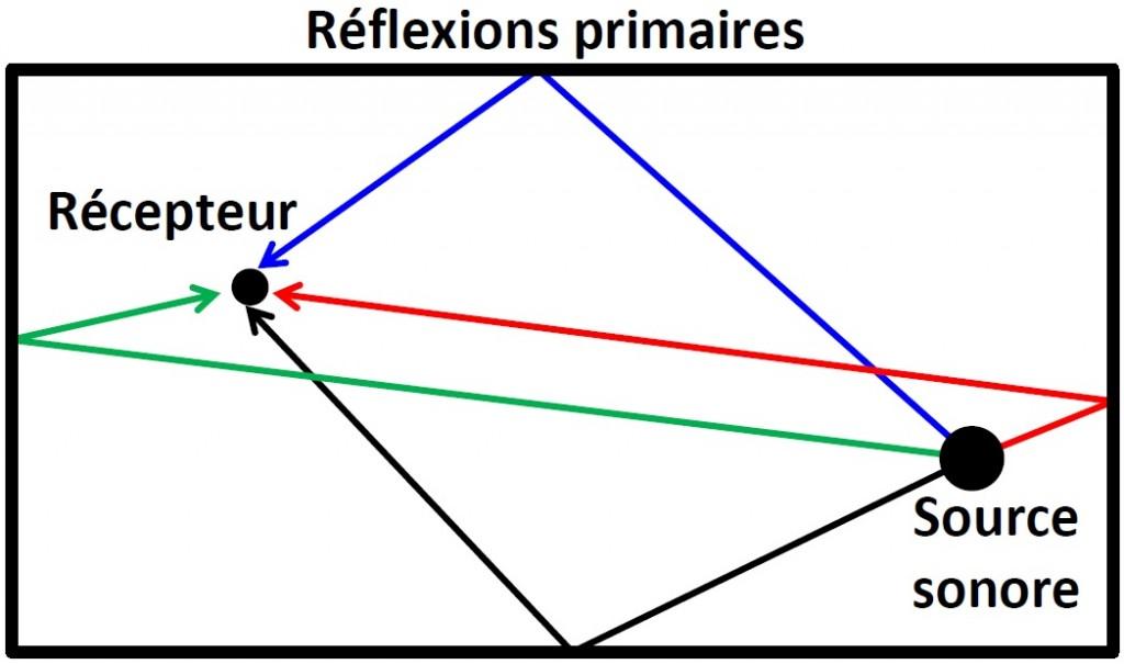 réflexions primaires