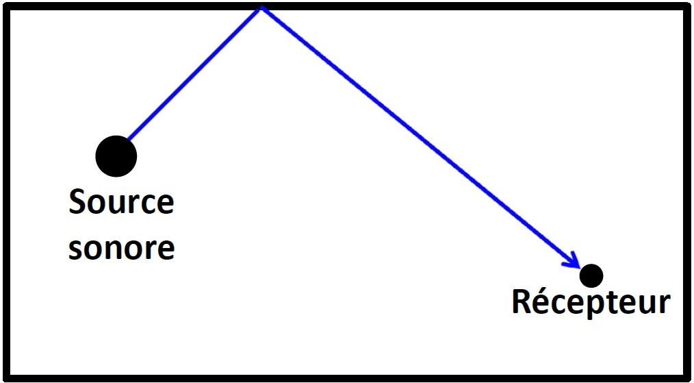 reflexion chemin 2
